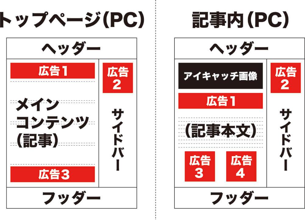 Google AdSense_広告貼付位置_PC