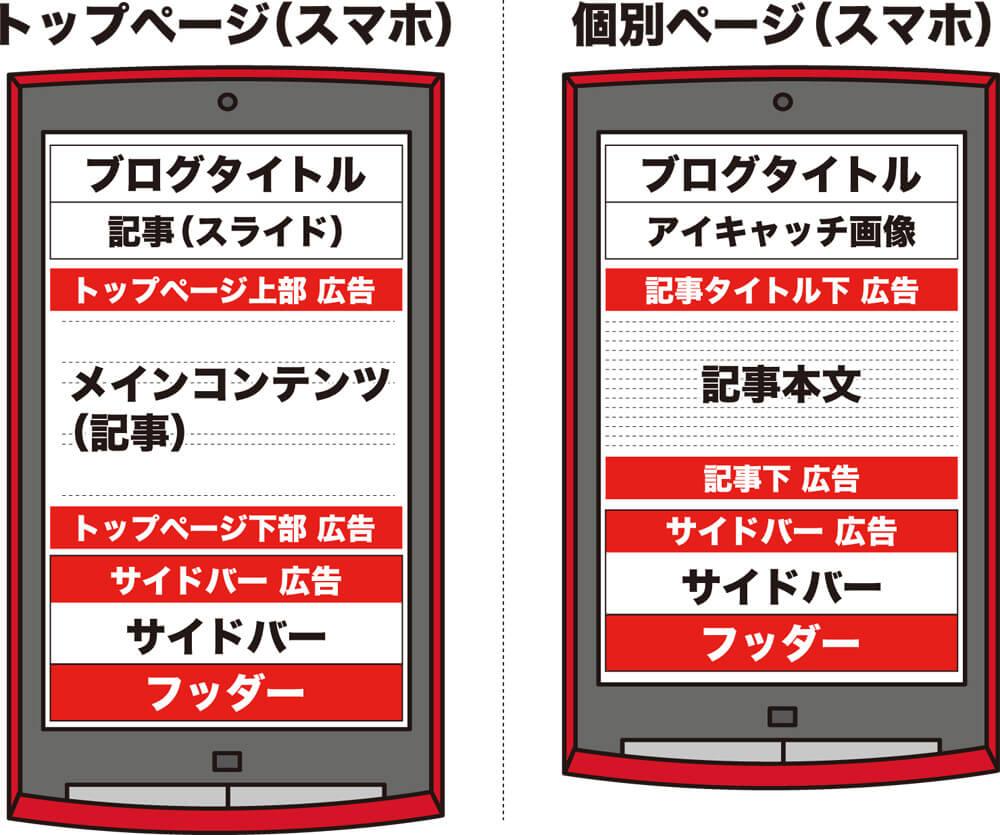 広告配置位置(スマートフォン用)