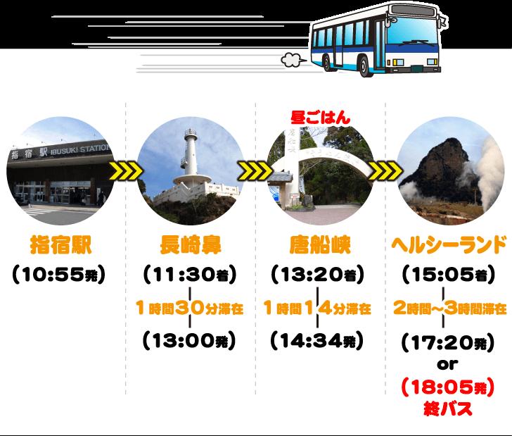 指宿観光_バスおすすめルート