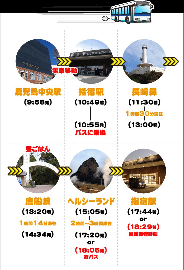 指宿観光_バスおすすめルート2