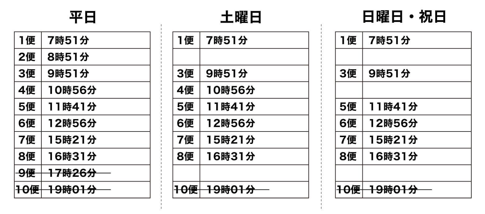 島神宮駅_曜日ごとのバスの時刻表