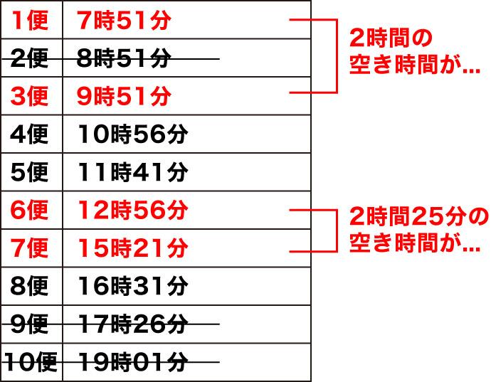 霧島神宮駅_土曜日のバスの時刻表