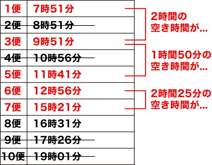 霧島神宮駅_日曜日のバスの時刻表