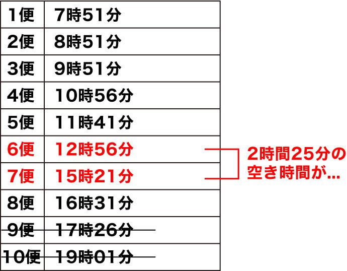 霧島神宮駅_平日のバスの時刻表