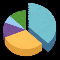 スマホユーザーのグラフ