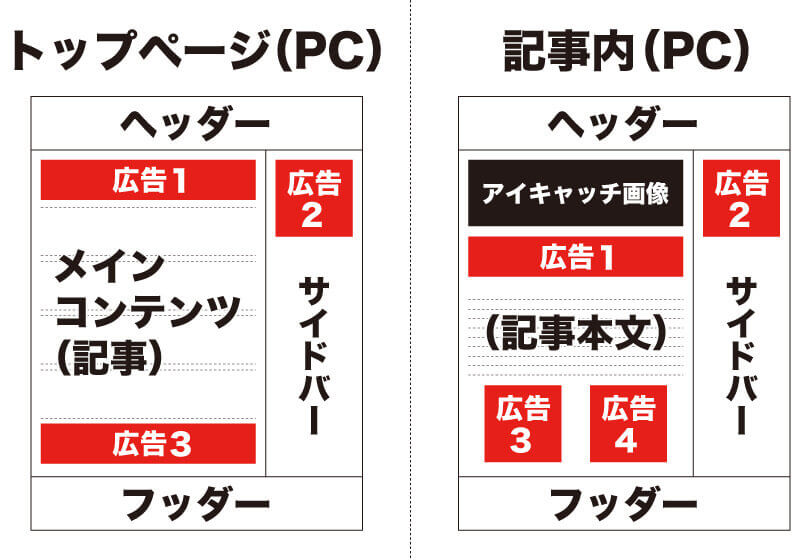 PC_広告の掲載位置