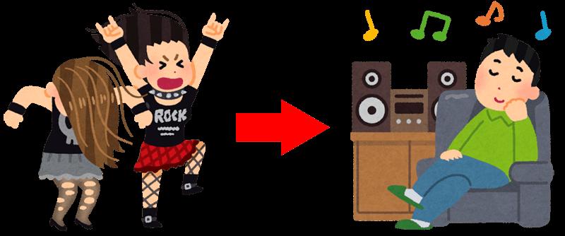 音楽の楽しみ方の変化