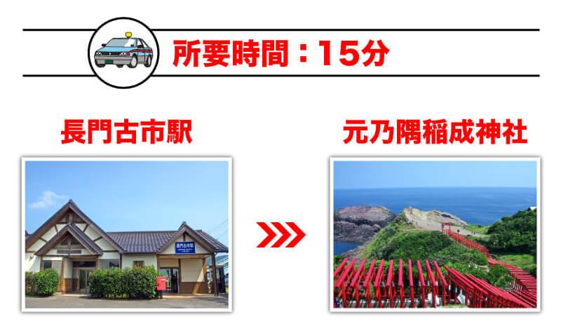 「長門古市駅」から「元乃隅稲成神社」の所要時間