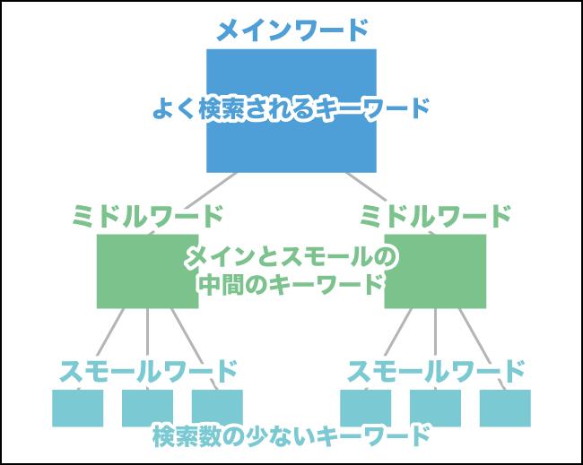キーワードによるツリー構造のサイト