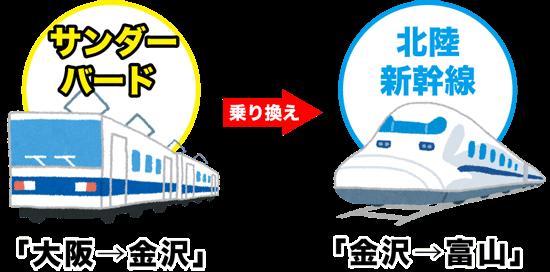 大阪から富山の利用電車