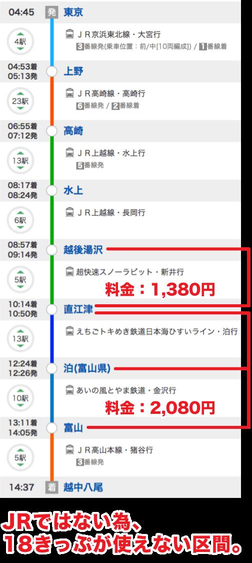 青春18切符_東京から越中八尾