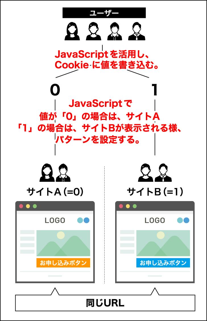 ABテスト(JSで振り分け)
