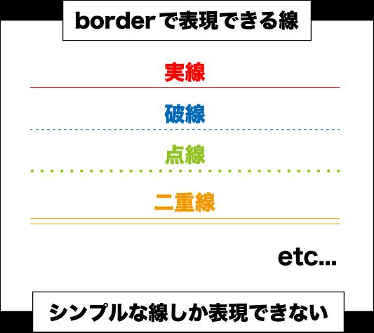 border=シンプルな線