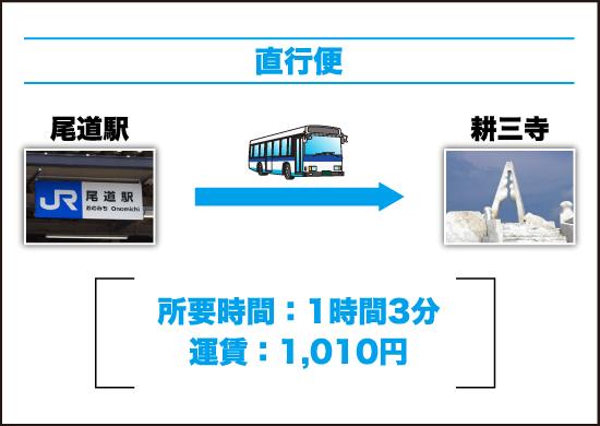 直行便(尾道駅前から耕三寺)