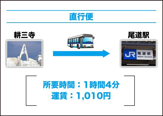 直行便(耕三寺から尾道駅前)