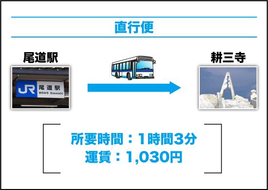 バスを利用する場合|直行便(尾道 → 耕三寺)