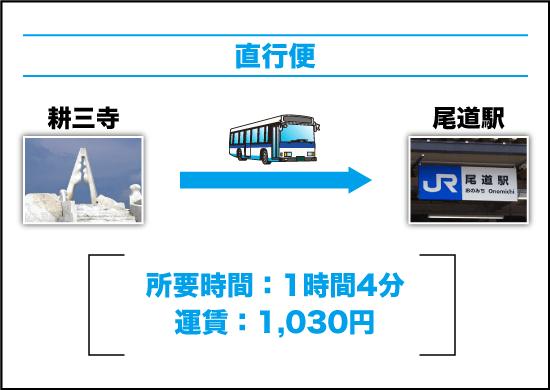 バスを利用する場合|直行便(耕三寺 → 尾道)