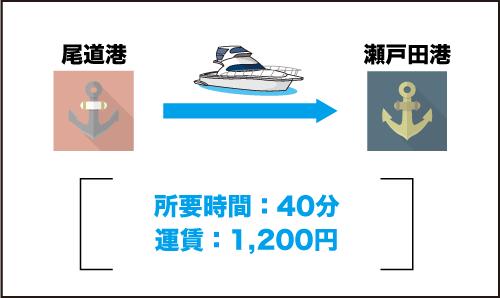 尾道港から瀬戸田港