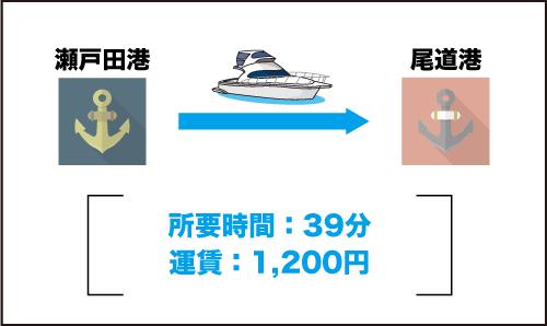 瀬戸田港から尾道港