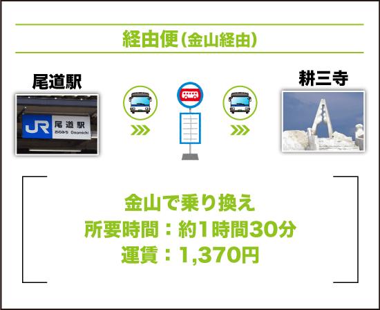 バスを利用する場合|経由便(尾道 → 金山 → 耕三寺)