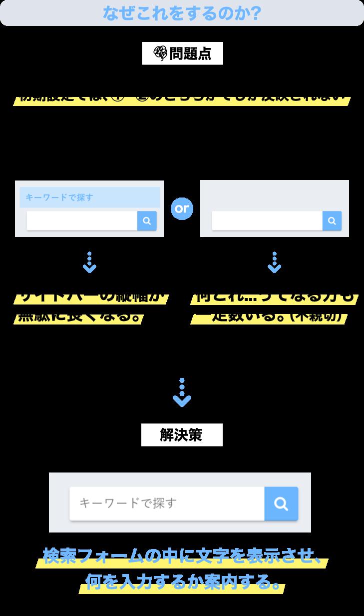 検索フォーム内に文字を表示させる