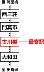 門真運転免許試験場の最寄駅は京阪本線の「古川橋」。「門真市」ではない