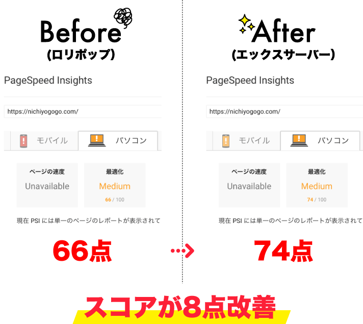 PageSpeed InsightsのPC比較