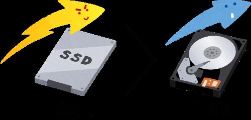 HDDよりSSDの方が速い