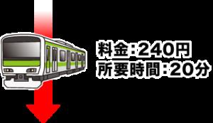 電車で山形駅から山寺駅へ