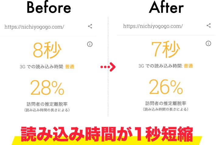 TestMySiteで設定前後のモバイルの読み込み速度を比較