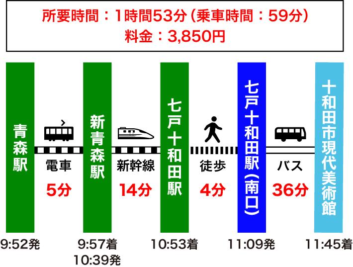 青森駅から十和田市現代美術館のアクセス(電車・新幹線・バスのルート)