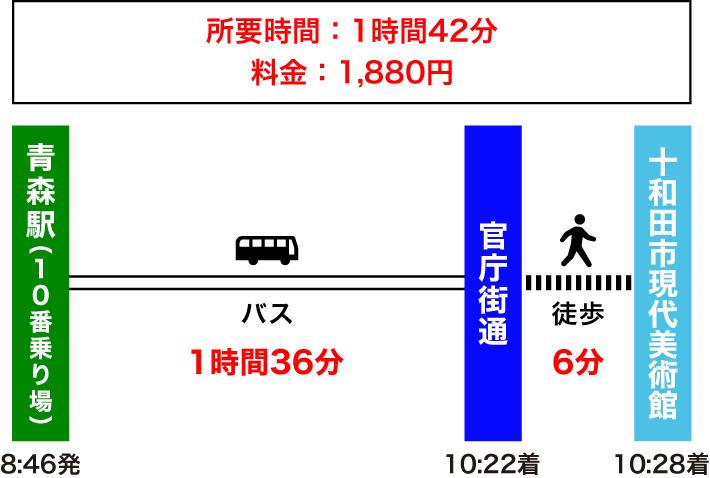 青森駅から十和田市現代美術館のアクセス(直行バスのルート)