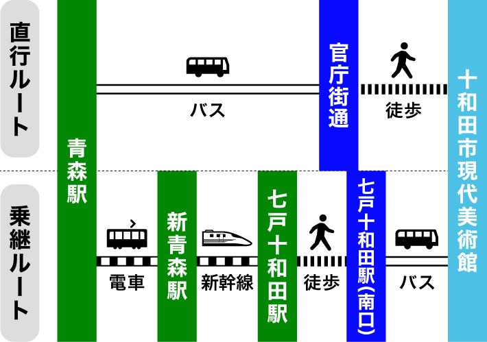 青森駅から十和田市現代美術館のアクセス(ルートの違いについて)