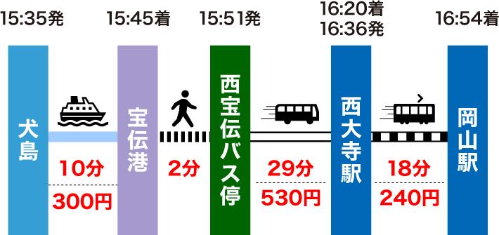 犬島から岡山駅の行き方(平日のルート)