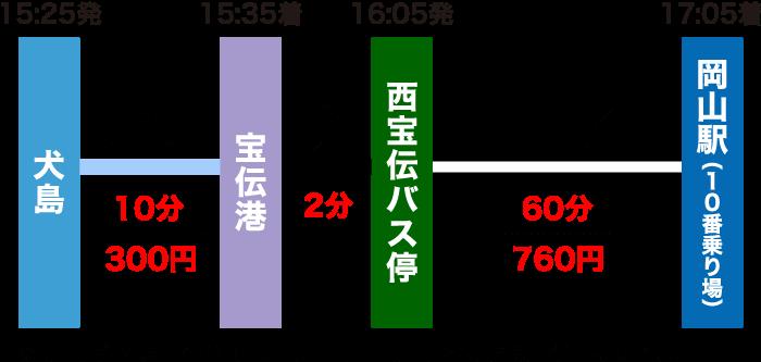 犬島から岡山駅の行き方(土日祝のルート)