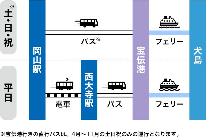 岡山駅から犬島の行き方(平日と土日祝でのルートの違いについて)