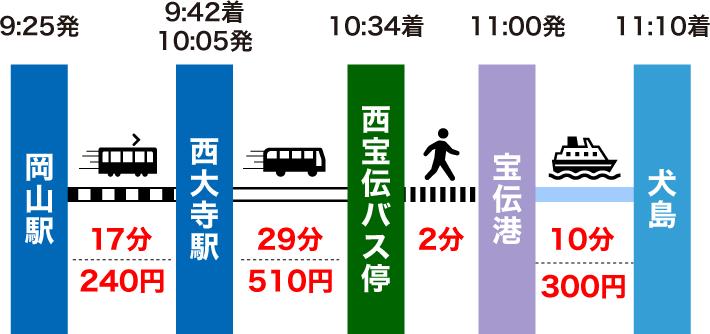 岡山駅から犬島の行き方(平日のルート)