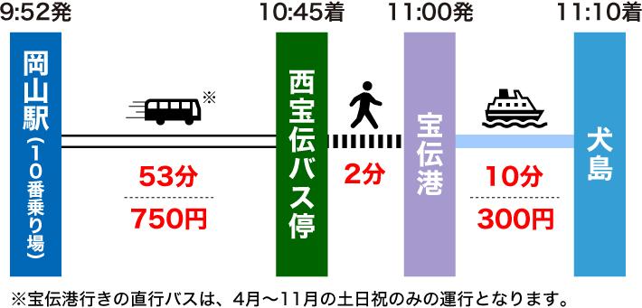 岡山駅から犬島の行き方(土日祝のルート)