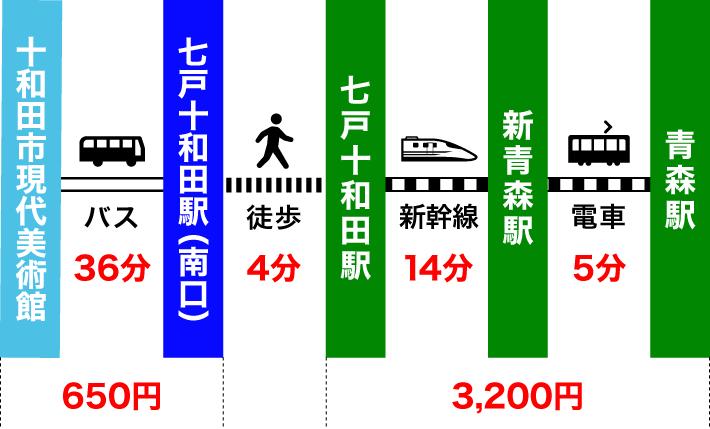 バス・新幹線・電車を乗り継いで十和田市現代美術館から青森駅へ帰る