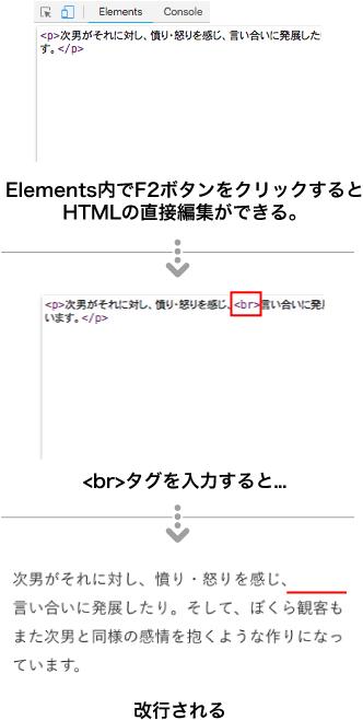 Elements内でF2ボタンをクリックするとHTMLの直接編集ができる。