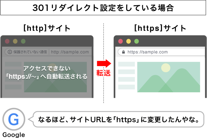 301リダイレクト設定をして、「http://〜」でアクセスしても「https://〜」でサイトが表示される