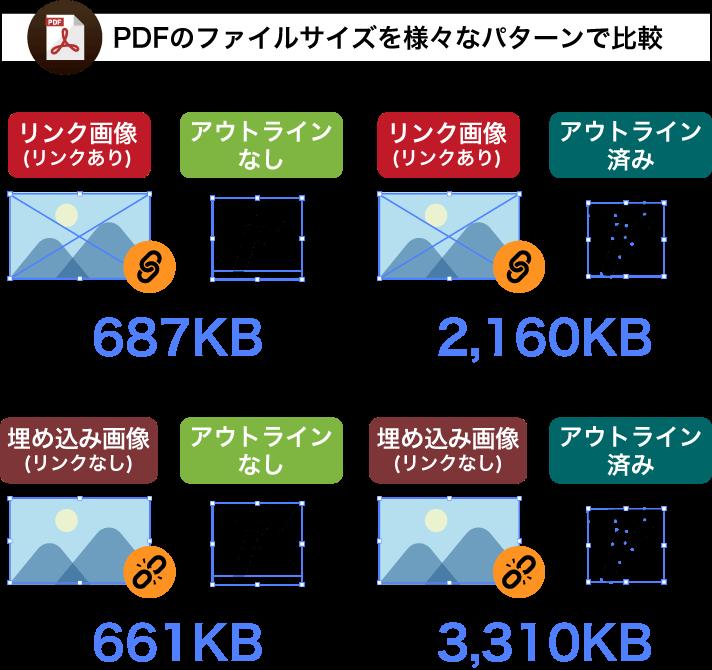 PDFのファイルサイズを様々なパターンで比較