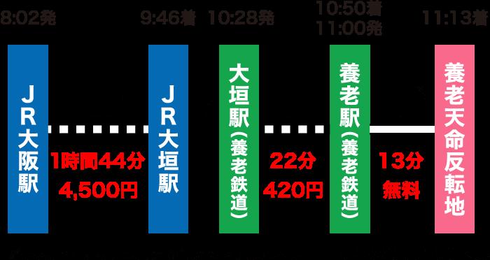 大阪駅から養老天命反転地への行き方・アクセス方法|所要時間・乗換・運賃まとめ