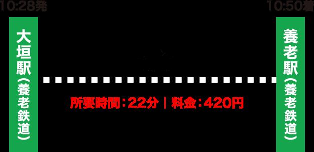 大垣駅から養老駅への行き方・アクセス方法|所要時間・乗換・運賃まとめ