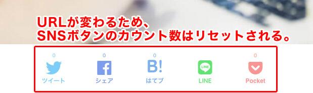 URLが変更されるため、SNSボタンのカウント数はリセットされる