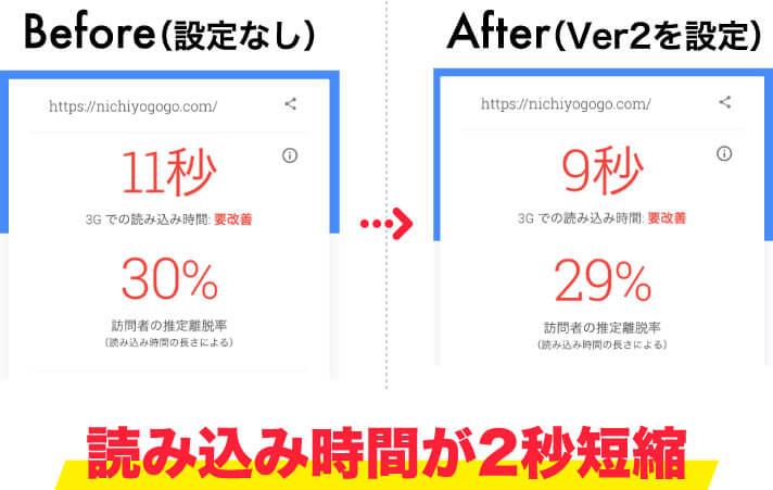 TestMySiteでXアクセラレータ Ver.2の適用前後を比較(モバイル)