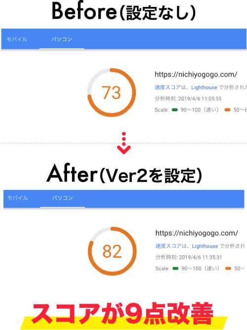 PageSpeed InsightsでXアクセラレータ Ver.2の適用前後を比較(PC)