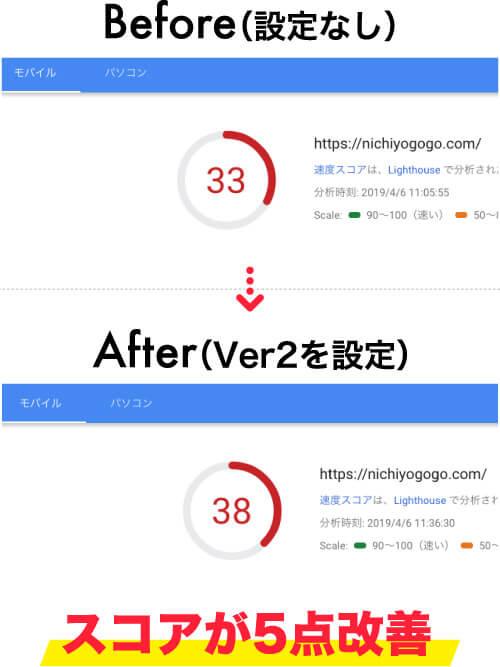 PageSpeed InsightsでXアクセラレータ Ver.2の適用前後を比較(モバイル)