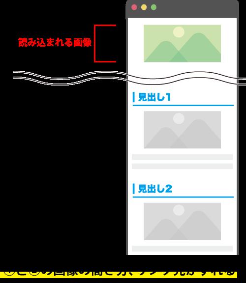 画像の遅延読み込み設定の弊害