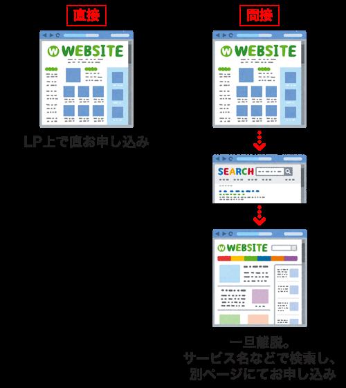 「直接」「間接」それぞれの違いについて|直接は、LP上のお申し込みフォームから直接お申し込みに至ったパターン。間接は、LPから離脱。後日、ブランドワードで検索し、別ページ(ホームページ上)にてお申し込みに至ったパターン。